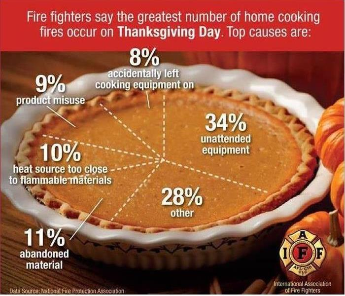 Fire Damage Thanksgiving Safety
