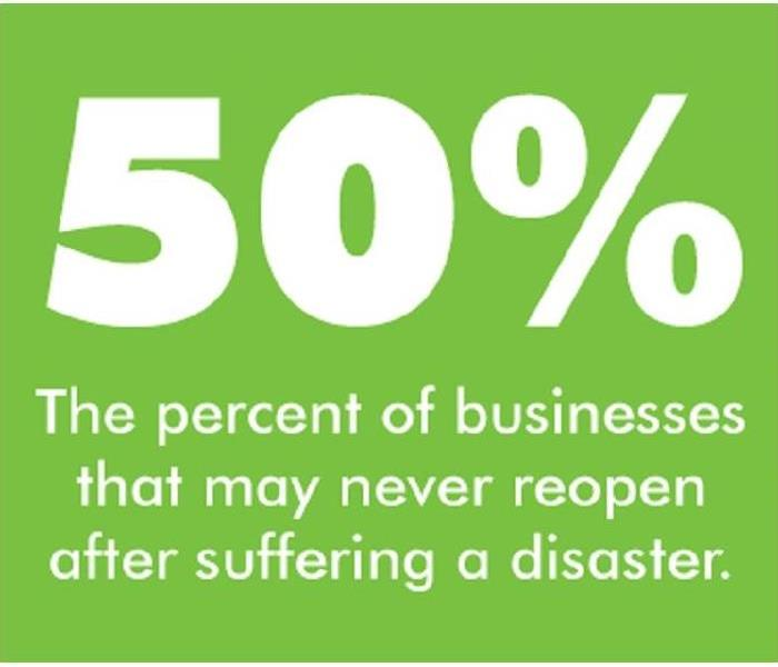 green background, white wording, 50%, the percent of business that may never reopen after a disaster